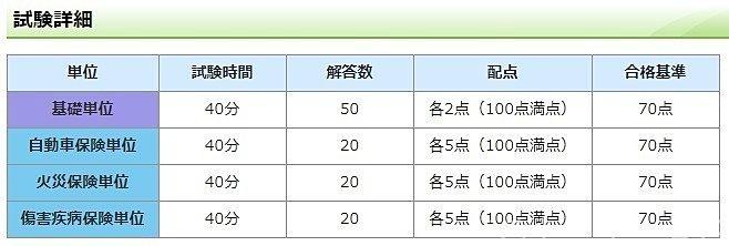 日本損害保険協会 損保代理店試験