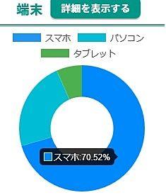 スマホを利用して検索する人が70%以上